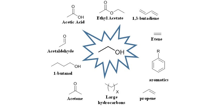 Transformations of Ethanol for Biorefineries