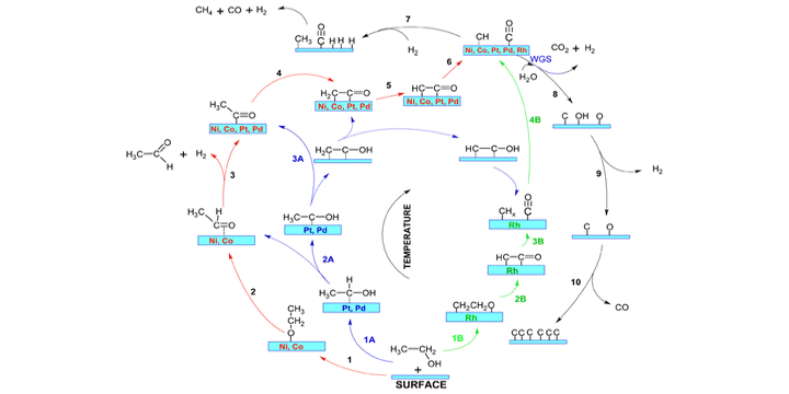 """""""Toward Understanding Metal-Catalyzed Ethanol Reforming"""" has been published in the ACS Catalysis"""