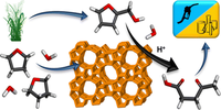 """""""Selective Production of Levulinic Acid from Furfuryl Alcohol in THF Solvent Systems over H-ZSM-5"""" has been published in the ACS Catalysis"""